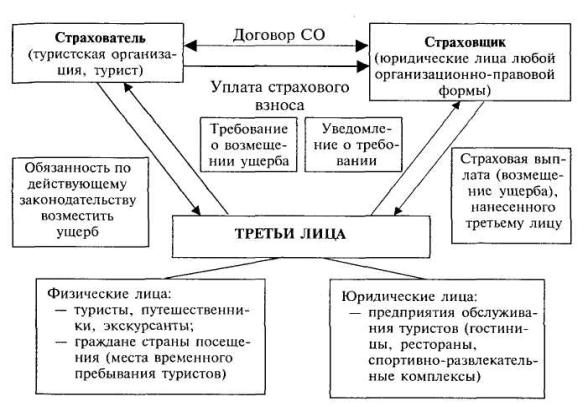 Рисунок 3.2 - Схема