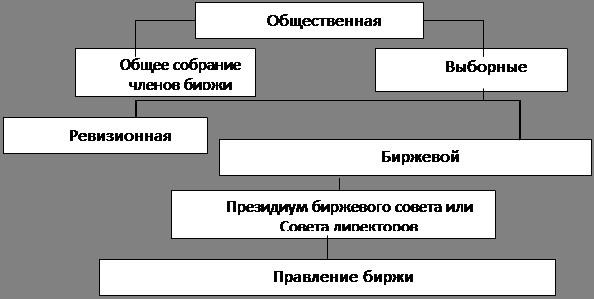 Структура управления биржей